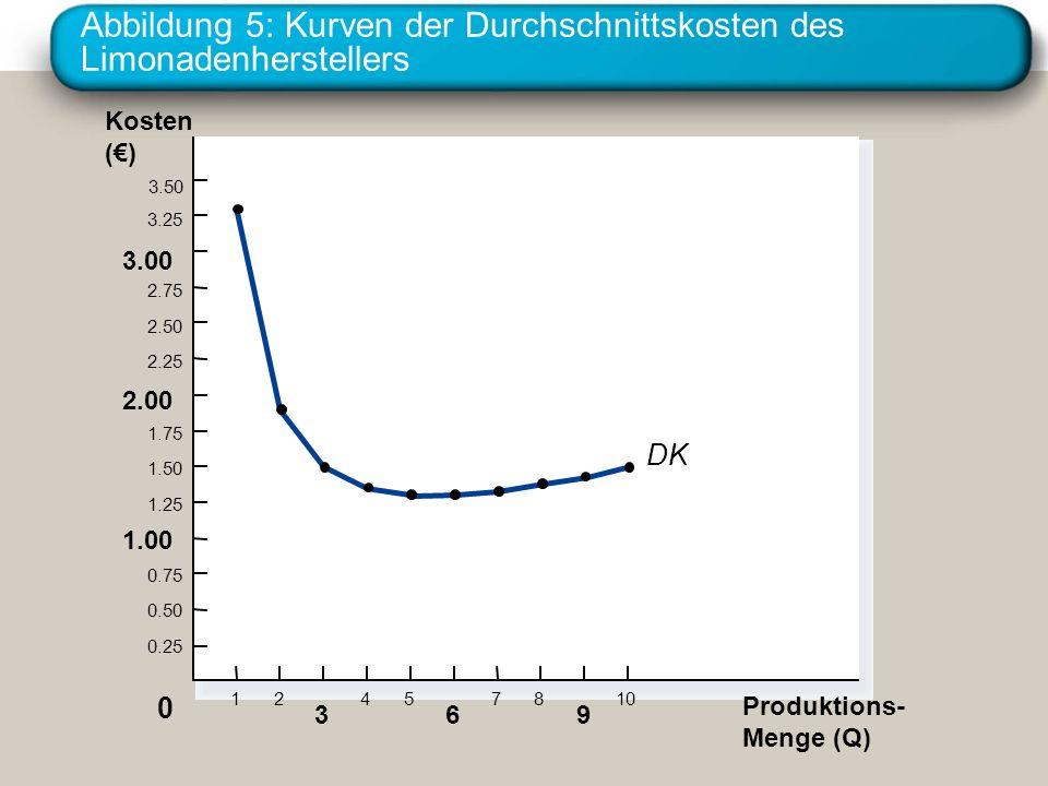 Abbildung 5: Kurven der Durchschnittskosten des Limonadenherstellers