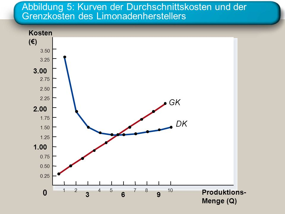 Abbildung 5: Kurven der Durchschnittskosten und der Grenzkosten des Limonadenherstellers
