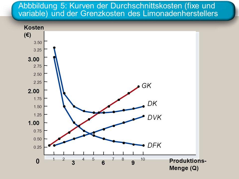Abbbildung 5: Kurven der Durchschnittskosten (fixe und variable) und der Grenzkosten des Limonadenherstellers