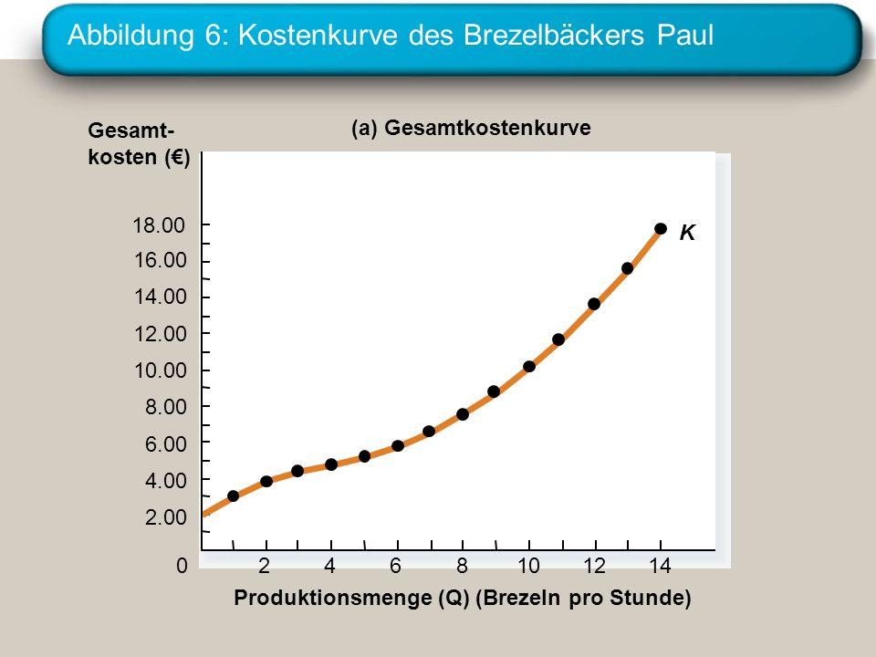 Abbildung 6: Kostenkurve des Brezelbäckers Paul