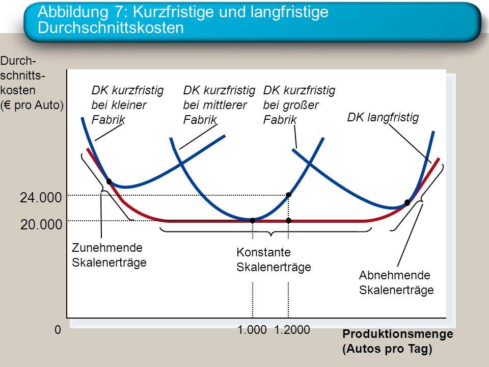 Abbildung 7: Kurzfristige und langfristige Durchschnittskosten