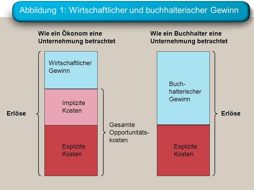 Abbildung 1: Wirtschaftlicher und buchhalterischer Gewinn