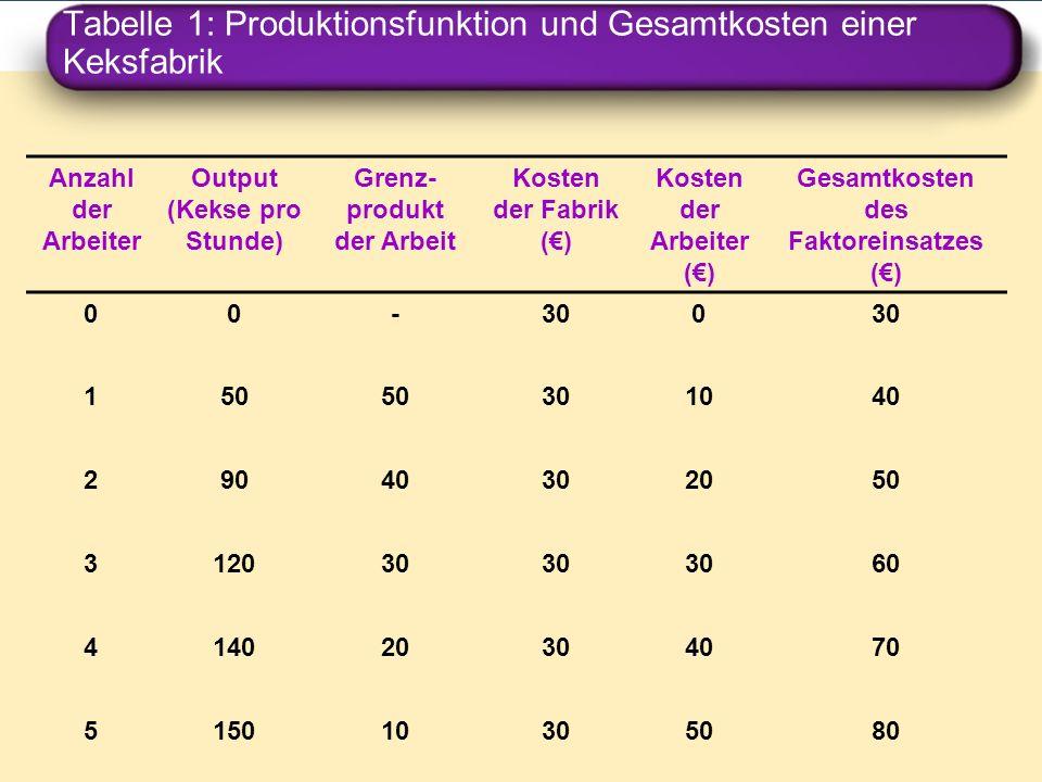 Tabelle 1: Produktionsfunktion und Gesamtkosten einer Keksfabrik