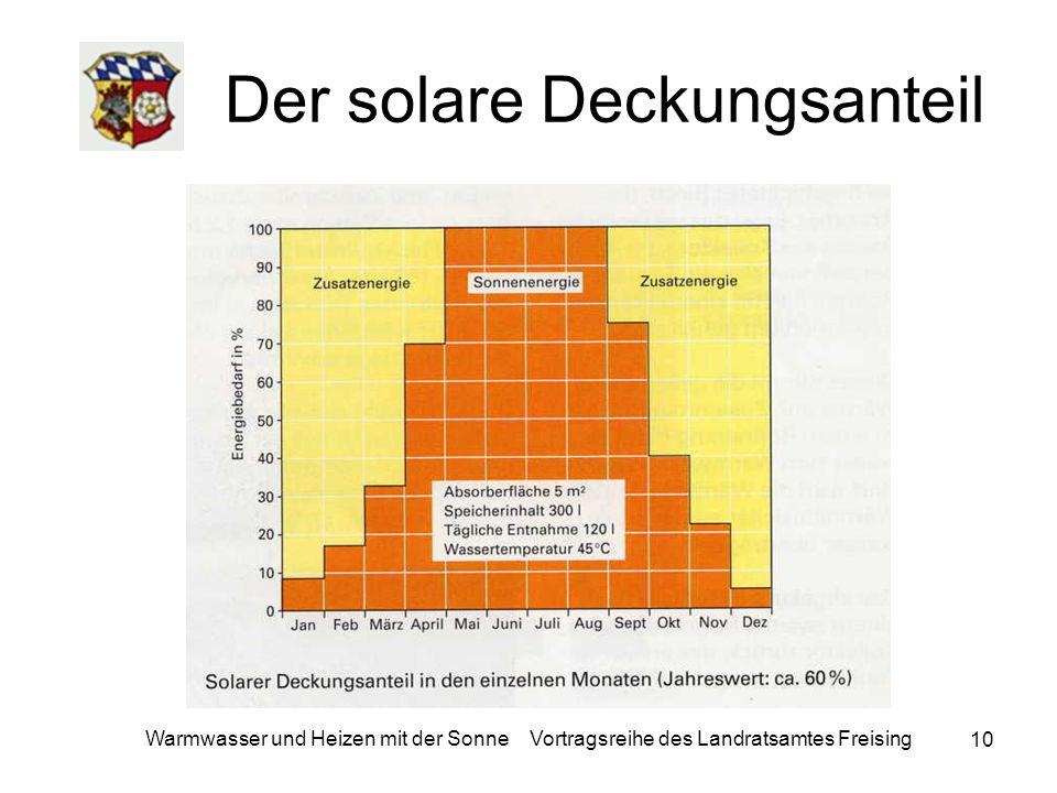 Der solare Deckungsanteil
