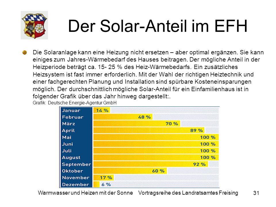 Der Solar-Anteil im EFH