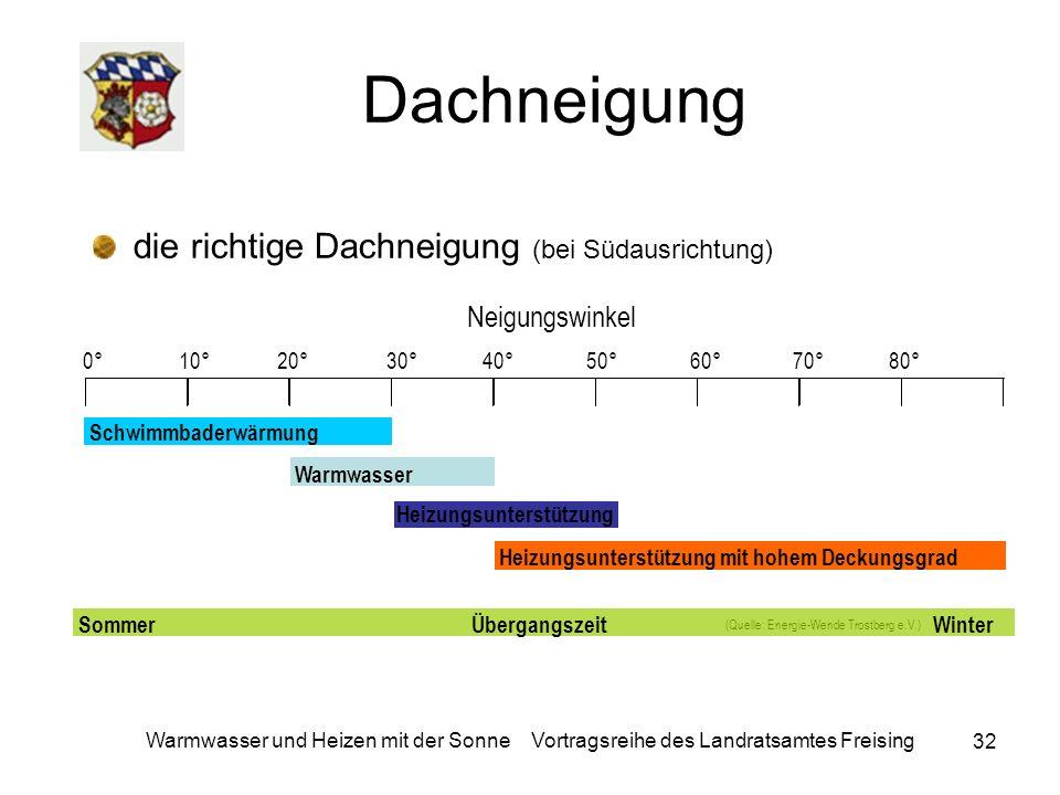 Dachneigung die richtige Dachneigung (bei Südausrichtung)