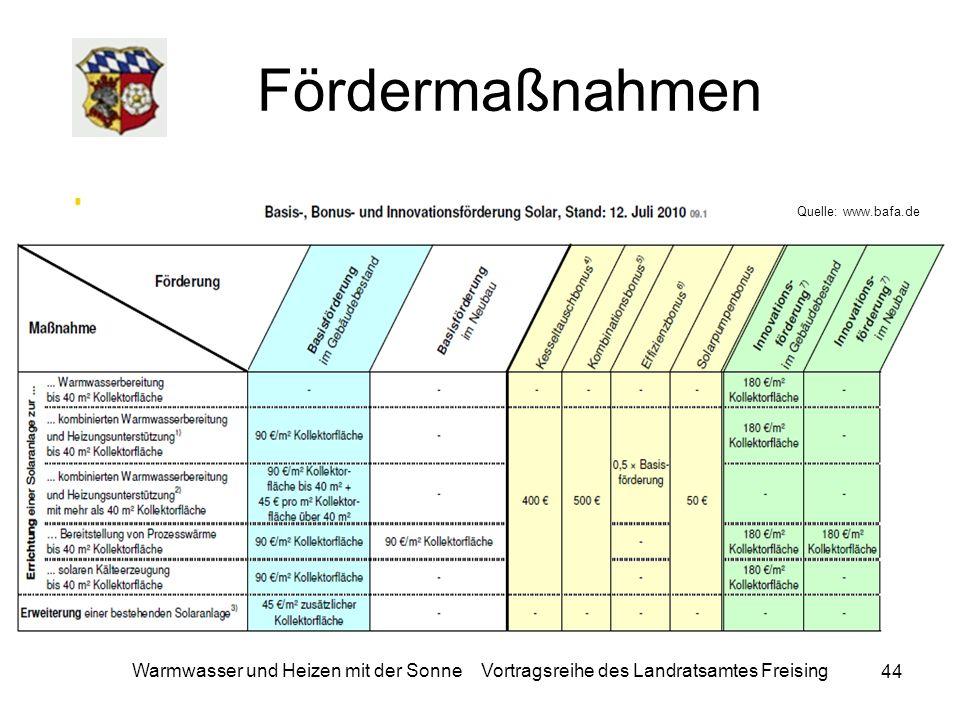 Fördermaßnahmen Quelle: www.bafa.de.
