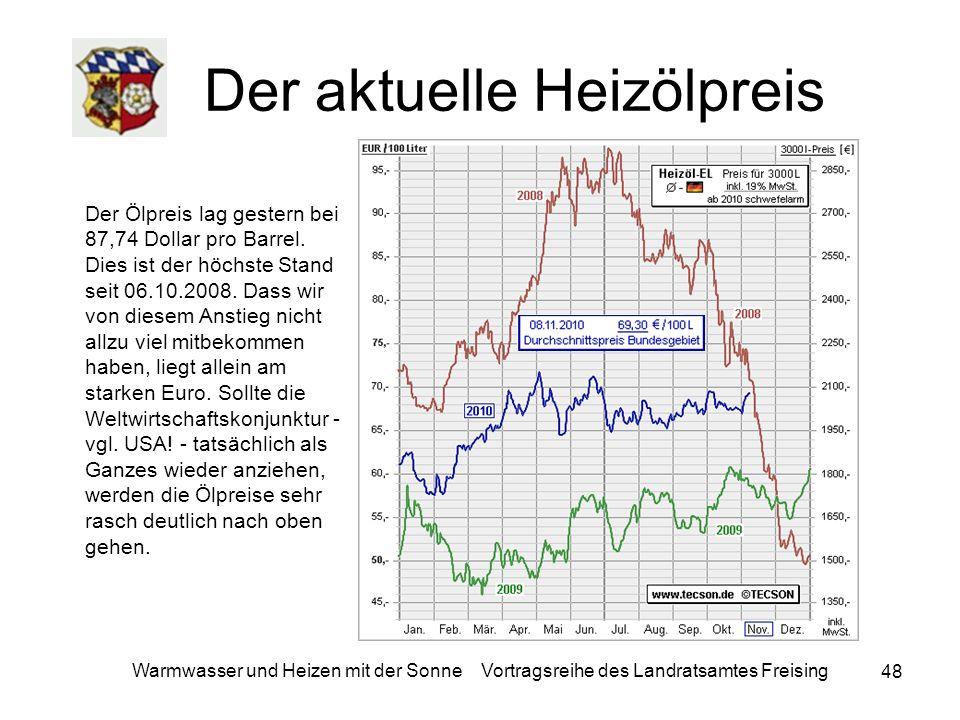 Der aktuelle Heizölpreis