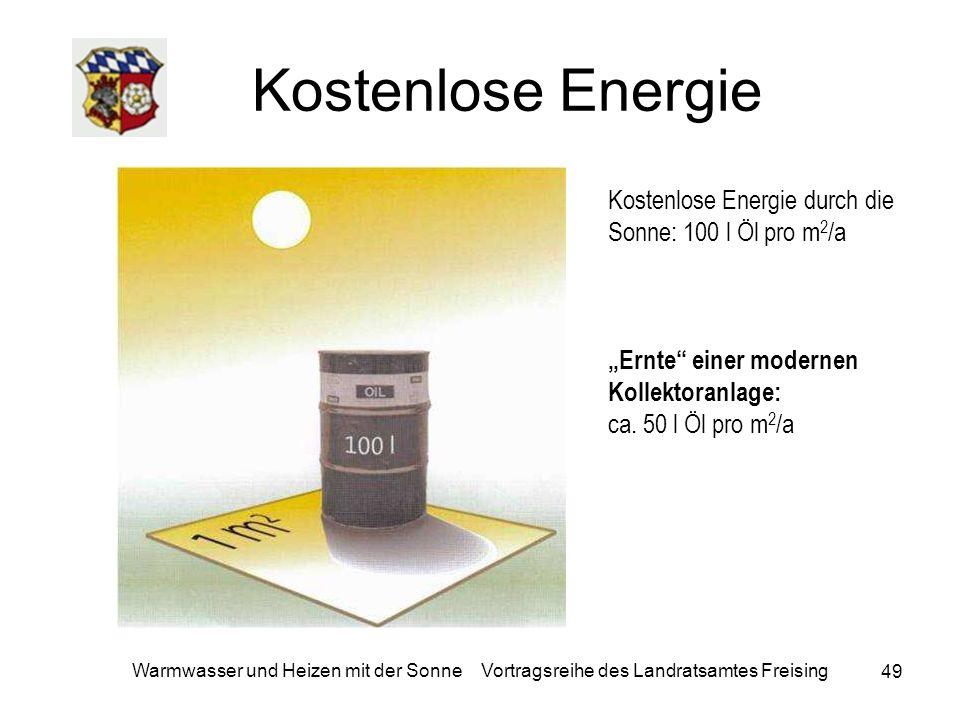 """Kostenlose Energie Kostenlose Energie durch die Sonne: 100 l Öl pro m2/a. """"Ernte einer modernen Kollektoranlage:"""