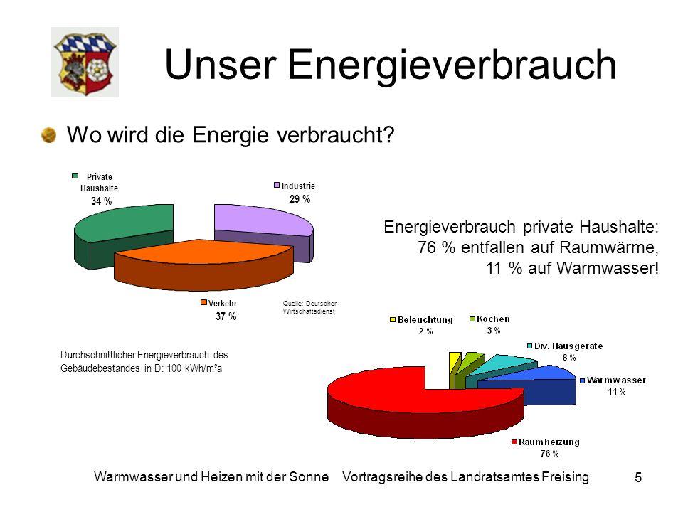 Unser Energieverbrauch