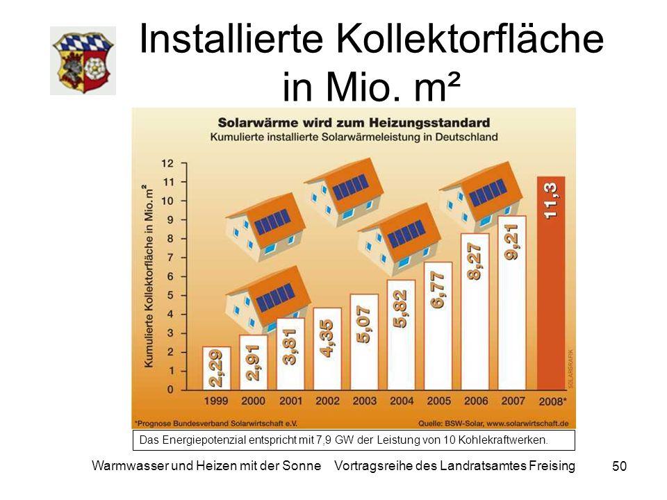 Installierte Kollektorfläche in Mio. m²