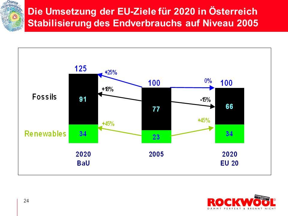 Die Umsetzung der EU-Ziele für 2020 in Österreich Stabilisierung des Endverbrauchs auf Niveau 2005