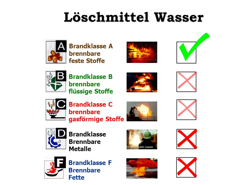 Löschmittel Wasser Brandklasse A brennbare feste Stoffe Brandklasse B