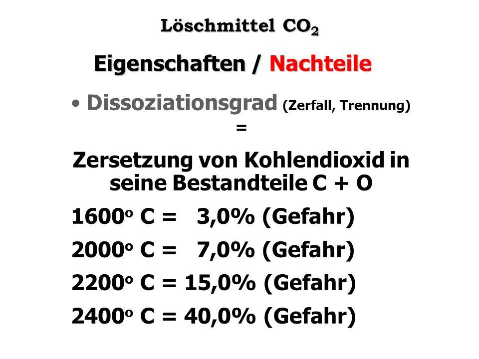 Zersetzung von Kohlendioxid in seine Bestandteile C + O