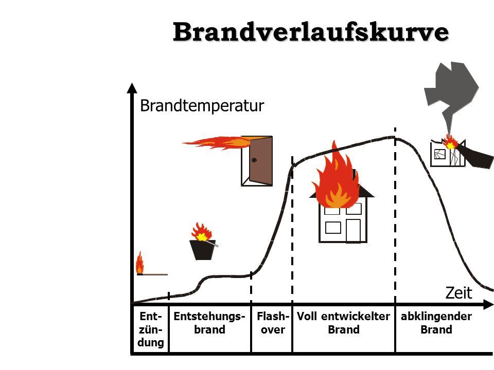Brandverlaufskurve Brandtemperatur Zeit Ent- zün- dung