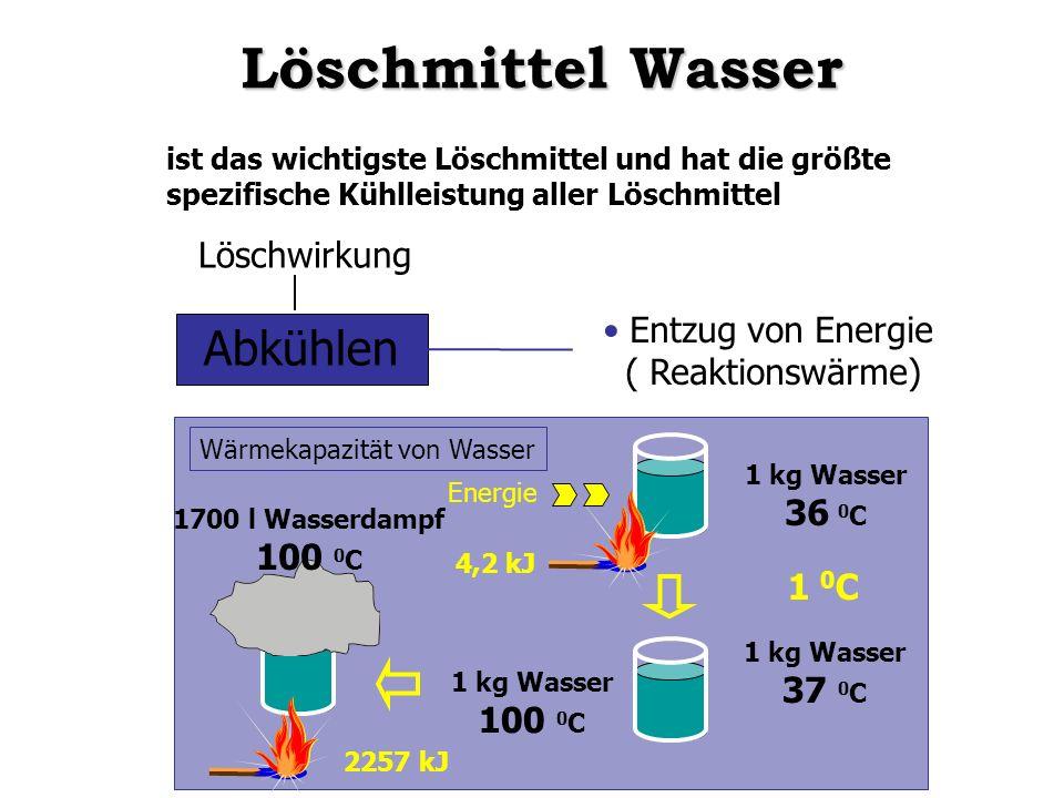 Löschmittel Wasser Abkühlen Löschwirkung Entzug von Energie