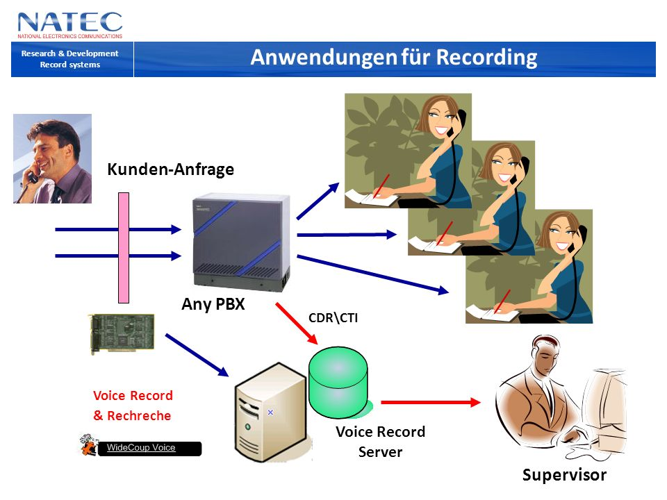 Anwendungen für Recording Research & Development