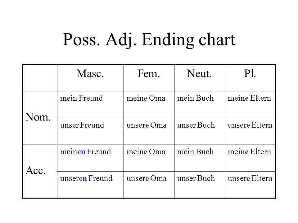 Poss. Adj. Ending chart Masc. Fem. Neut. Pl. Nom. Acc. mein Freund