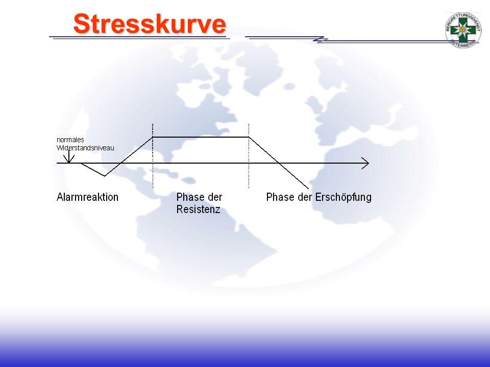 Stresskurve Handout umbenennen in Inhaltsverzeichnis