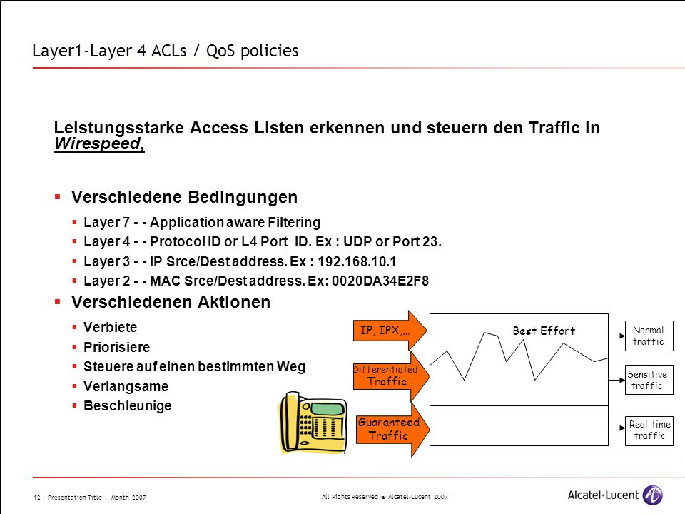 Layer1-Layer 4 ACLs / QoS policies