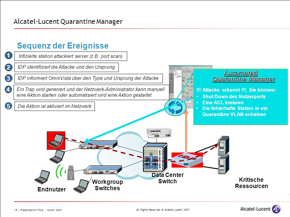 Alcatel-Lucent Quarantine Manager
