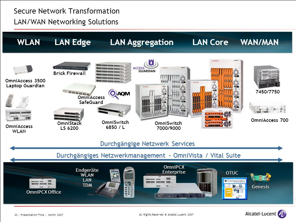 Secure Network Transformation LAN/WAN Networking Solutions