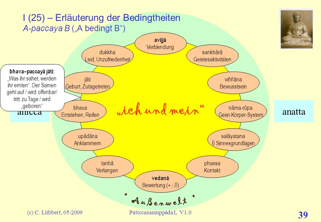 """I (25) – Erläuterung der Bedingtheiten A-paccaya B (""""A bedingt B )"""
