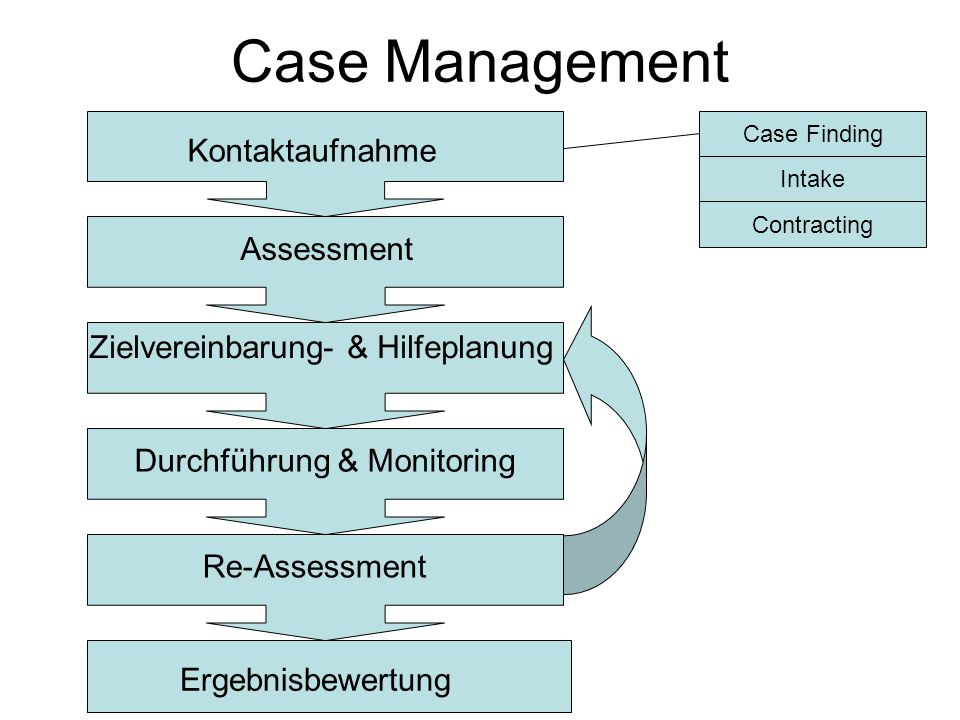 Case Management Kontaktaufnahme Assessment