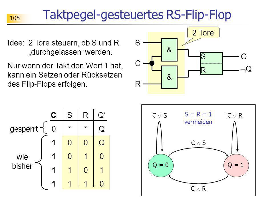Taktpegel-gesteuertes RS-Flip-Flop