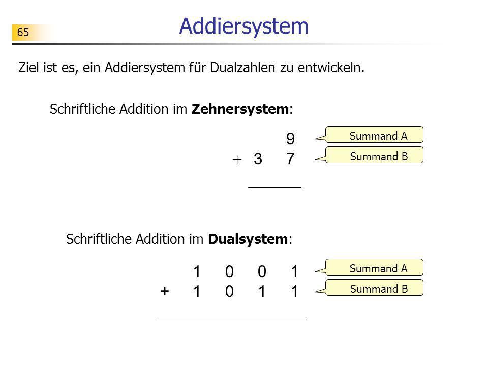 Addiersystem 65. Ziel ist es, ein Addiersystem für Dualzahlen zu entwickeln. Schriftliche Addition im Zehnersystem: