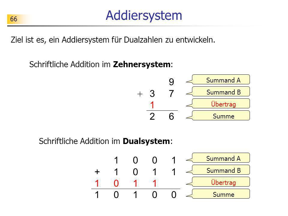 Addiersystem 66. Ziel ist es, ein Addiersystem für Dualzahlen zu entwickeln. Schriftliche Addition im Zehnersystem: