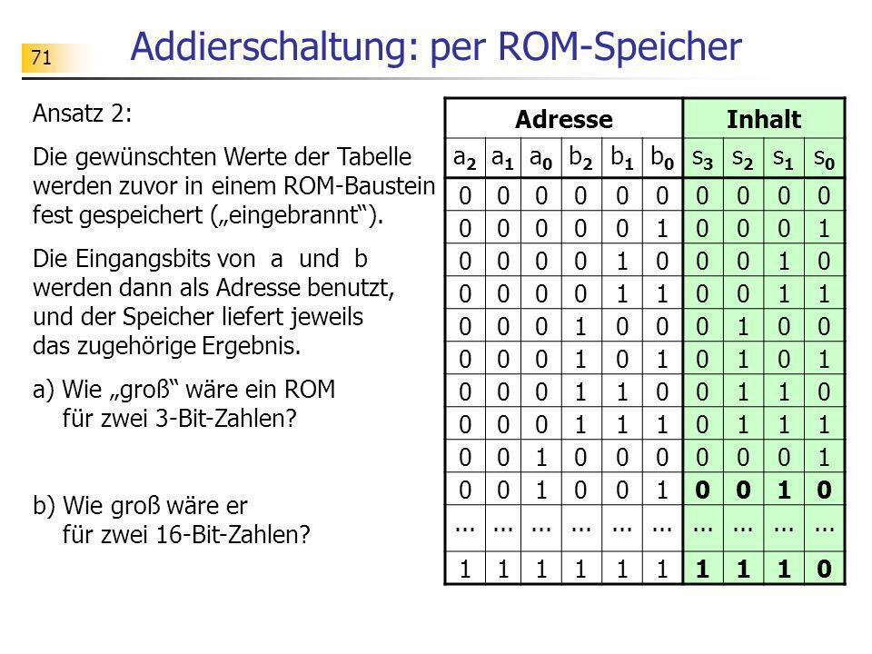 Addierschaltung: per ROM-Speicher