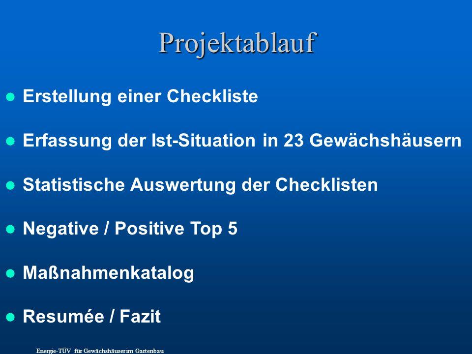 Projektablauf Erstellung einer Checkliste