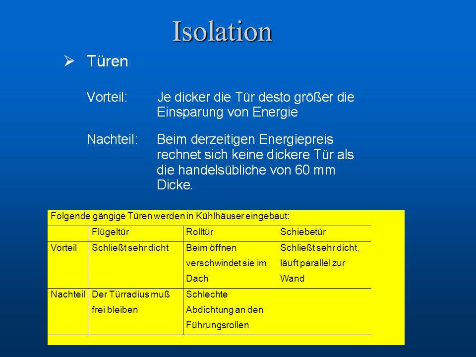 Isolation Folgende gängige Türen werden in Kühlhäuser eingebaut: