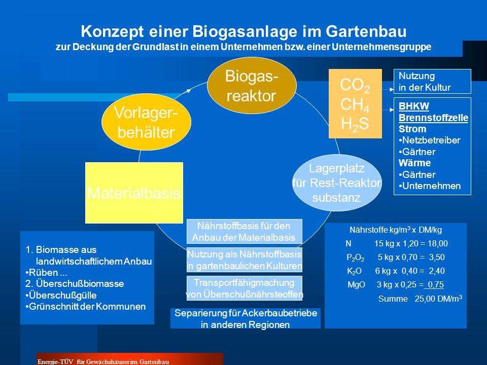 Konzept einer Biogasanlage im Gartenbau