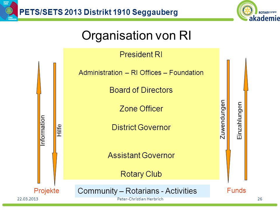 Organisation von RI President RI Board of Directors Zone Officer