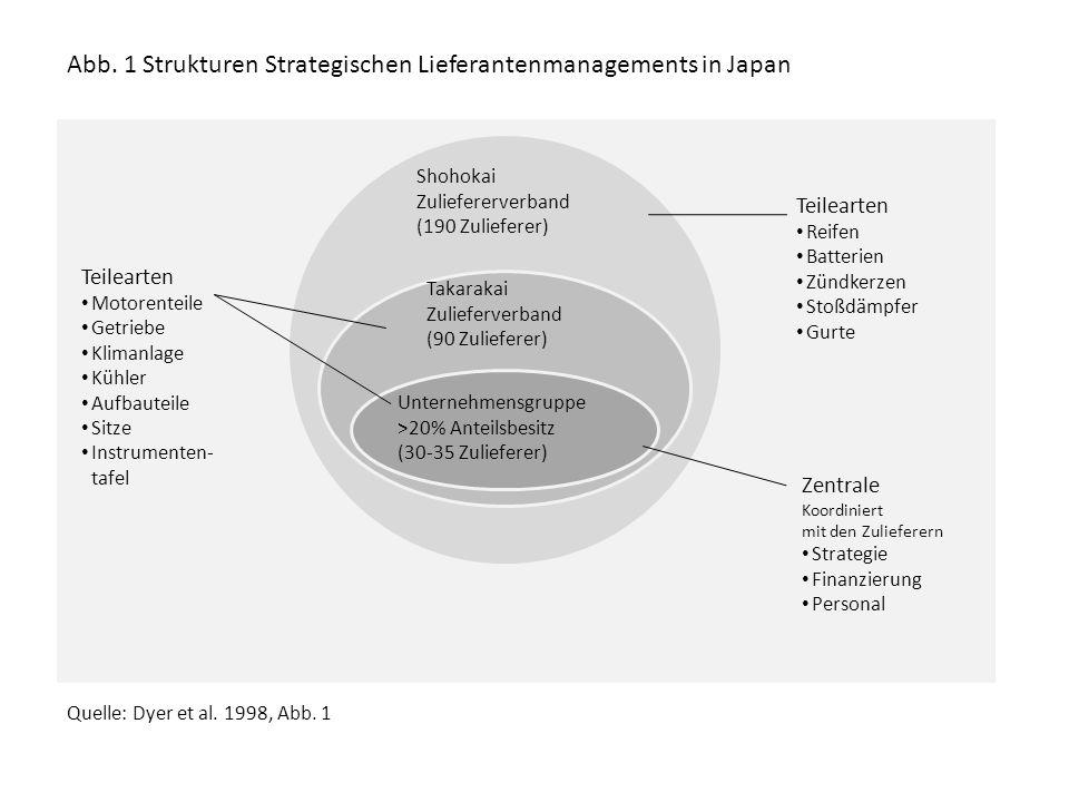 Abb. 1 Strukturen Strategischen Lieferantenmanagements in Japan