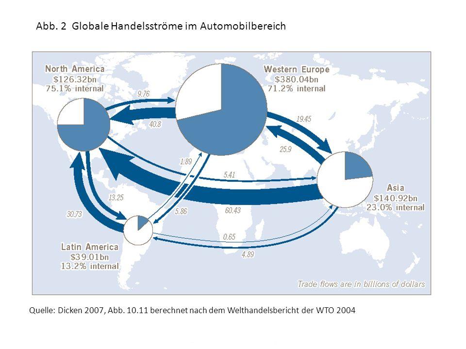 Abb. 2 Globale Handelsströme im Automobilbereich