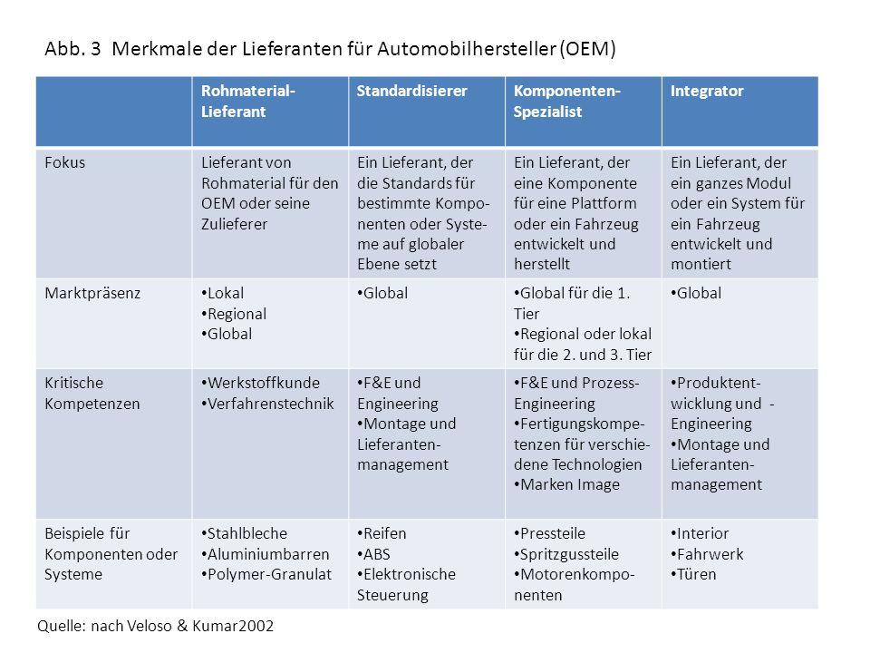Abb. 3 Merkmale der Lieferanten für Automobilhersteller (OEM)