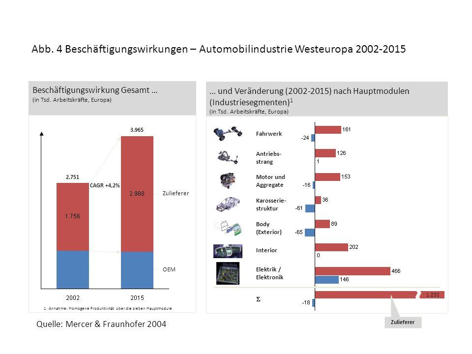 Abb. 4 Beschäftigungswirkungen – Automobilindustrie Westeuropa 2002-2015