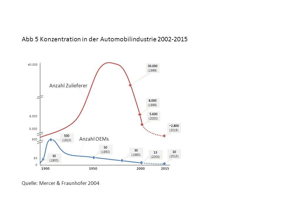 Abb 5 Konzentration in der Automobilindustrie 2002-2015