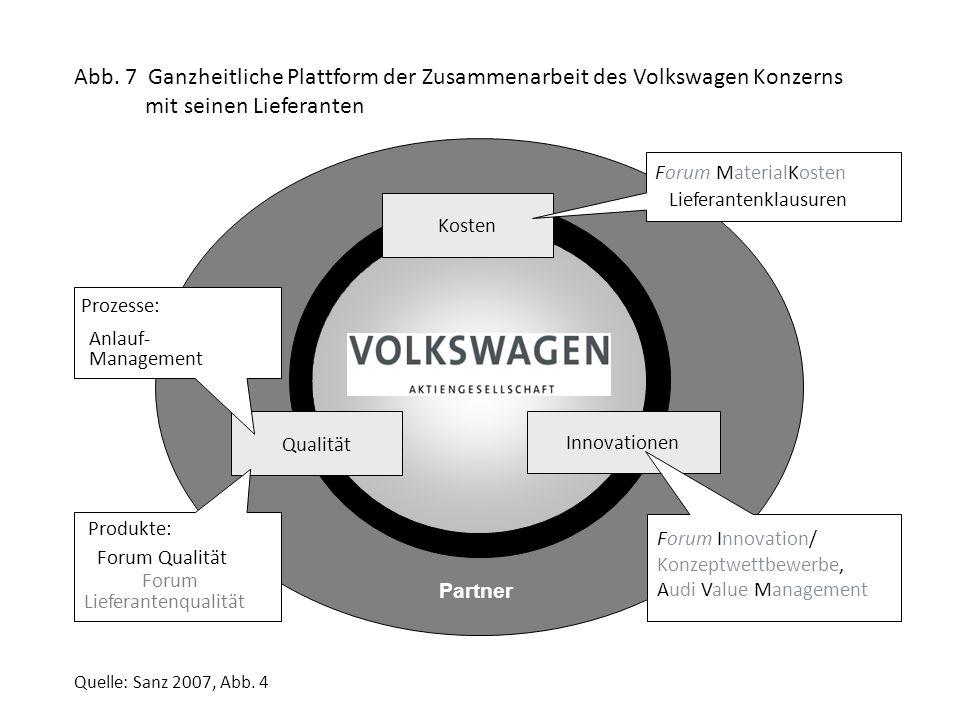 Abb. 7 Ganzheitliche Plattform der Zusammenarbeit des Volkswagen Konzerns mit seinen Lieferanten
