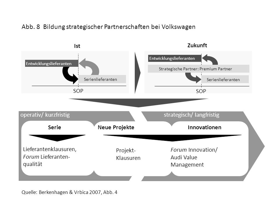 Abb. 8 Bildung strategischer Partnerschaften bei Volkswagen