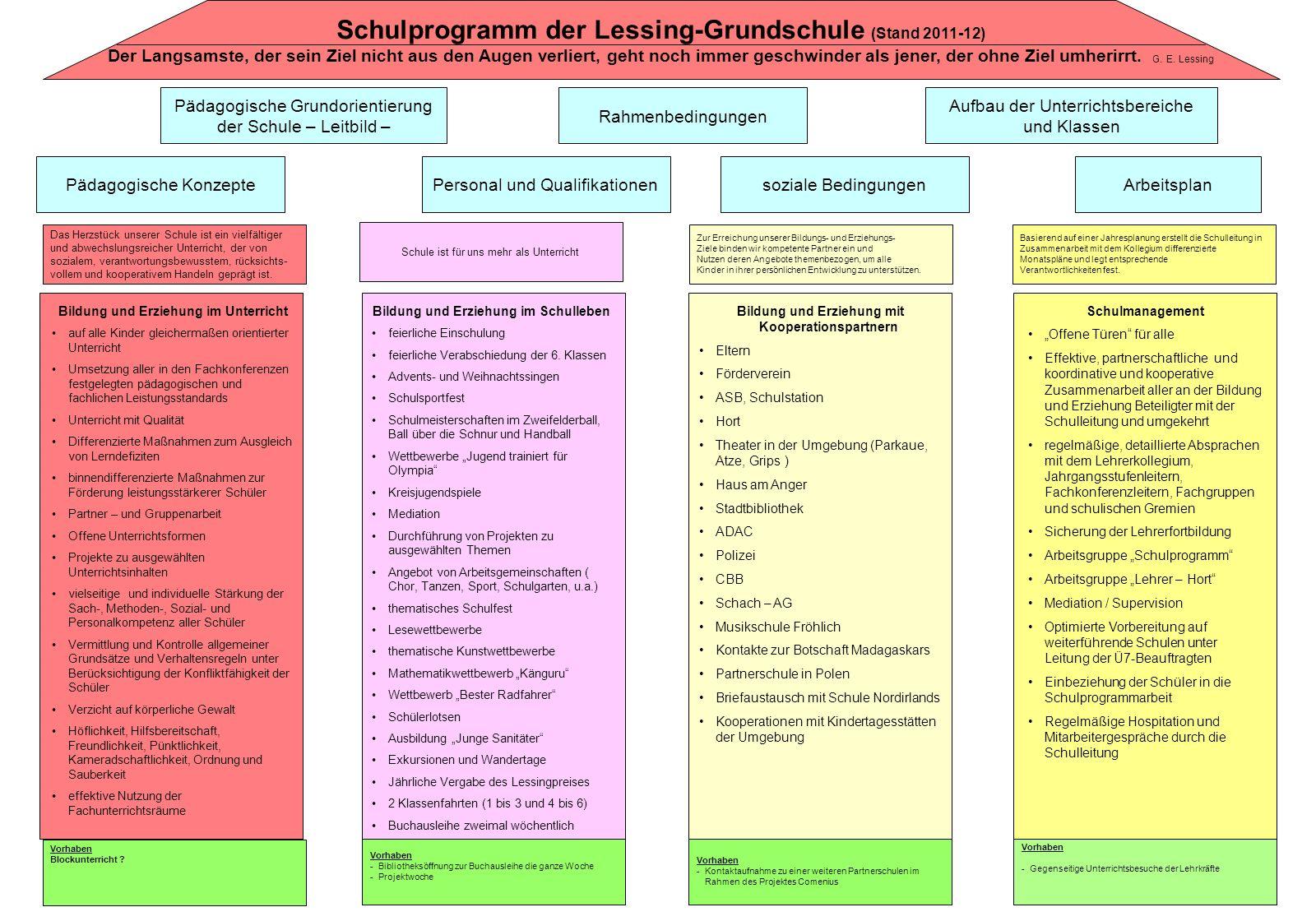 Schulprogramm der Lessing-Grundschule (Stand 2011-12)