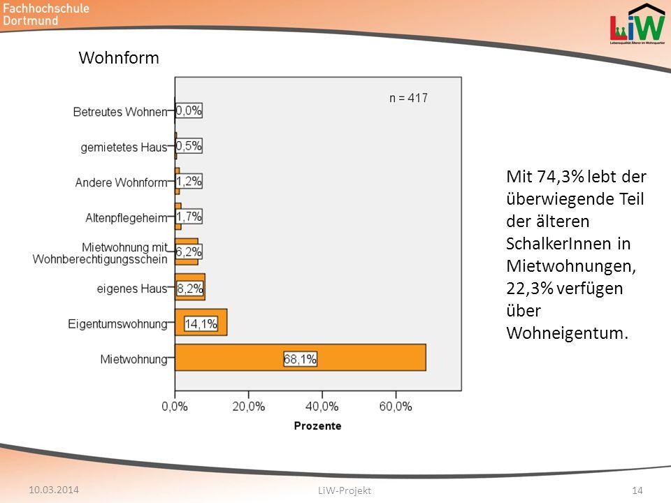 Wohnform Mit 74,3% lebt der überwiegende Teil der älteren SchalkerInnen in Mietwohnungen, 22,3% verfügen über Wohneigentum.