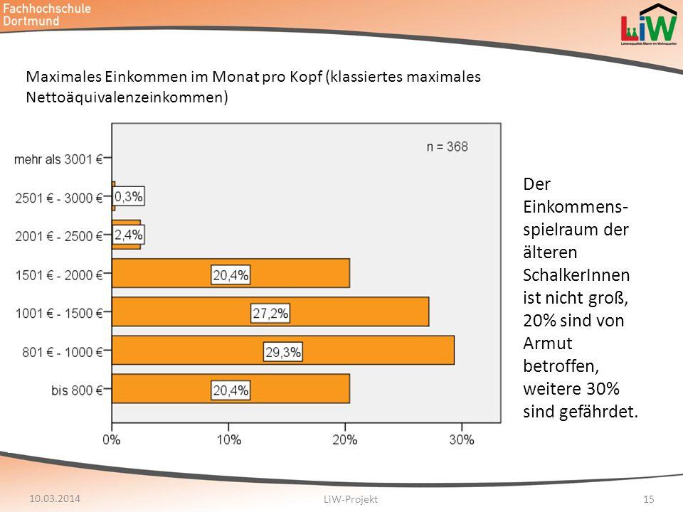 Maximales Einkommen im Monat pro Kopf (klassiertes maximales Nettoäquivalenzeinkommen)