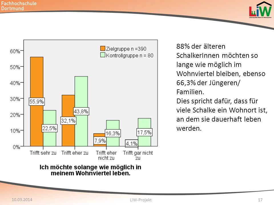88% der älteren SchalkerInnen möchten so lange wie möglich im Wohnviertel bleiben, ebenso 66,3% der Jüngeren/ Familien.