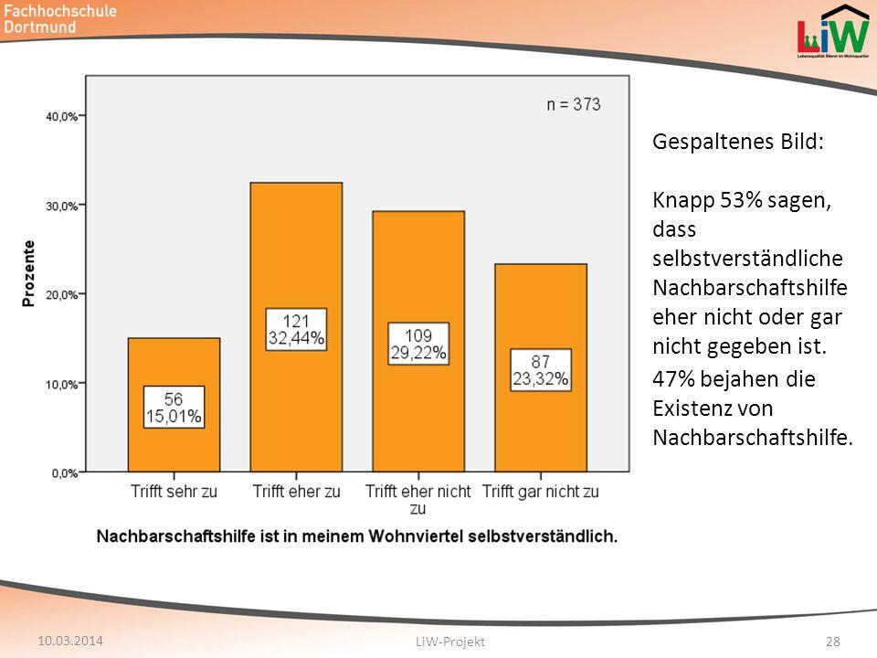 47% bejahen die Existenz von Nachbarschaftshilfe.