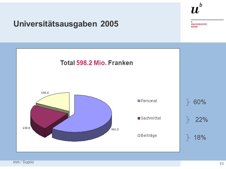 Universitätsausgaben 2005