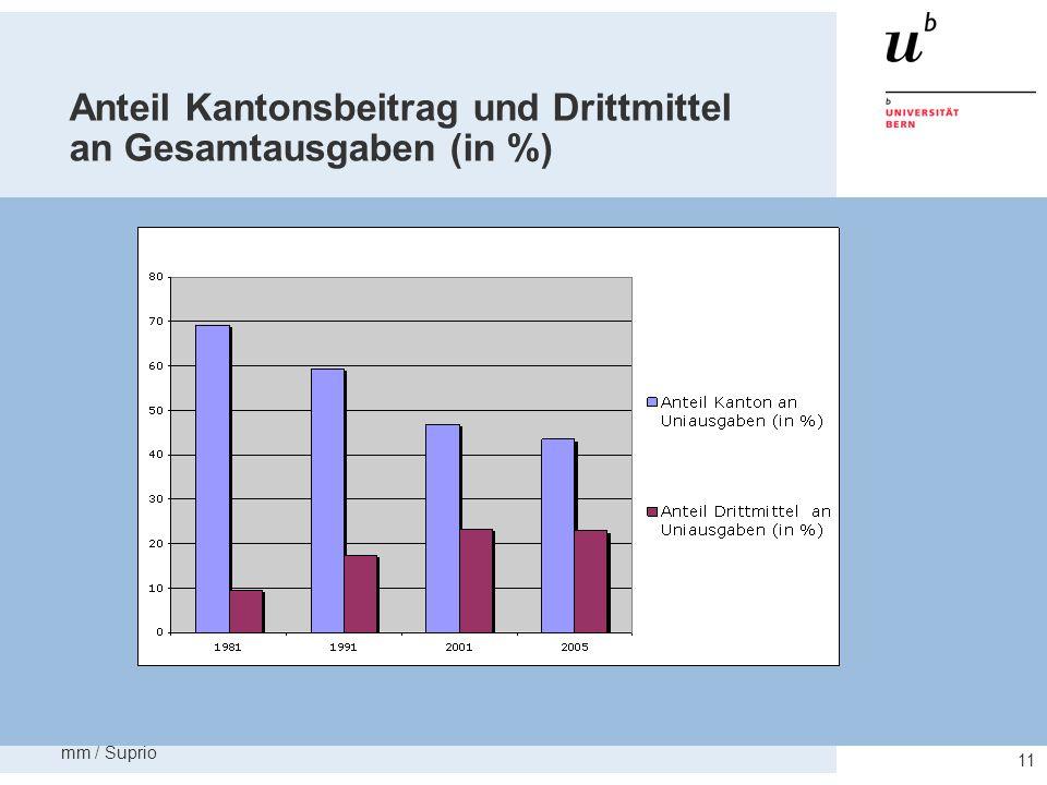 Anteil Kantonsbeitrag und Drittmittel an Gesamtausgaben (in %)